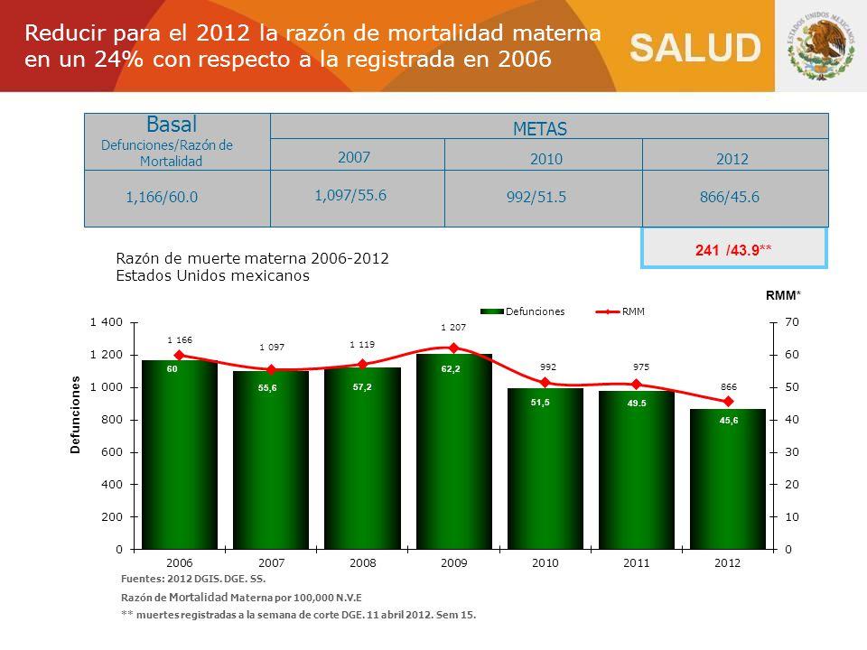 Reducir para el 2012 la razón de mortalidad materna