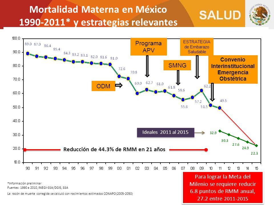 Mortalidad Materna en México 1990-2011* y estrategias relevantes
