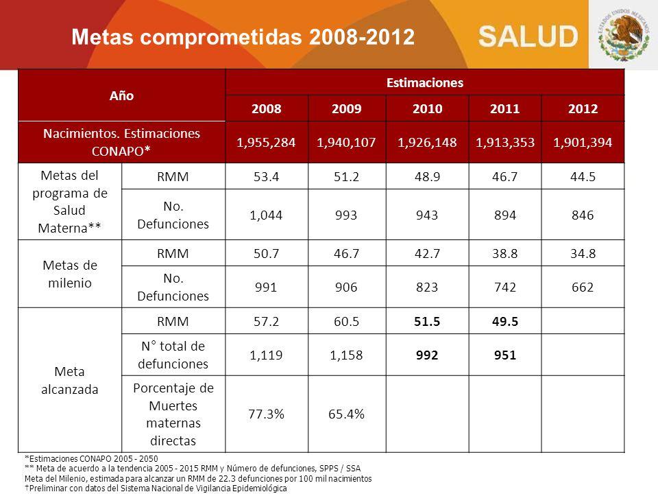 Metas comprometidas 2008-2012 Año Estimaciones 2008 2009 2010 2011
