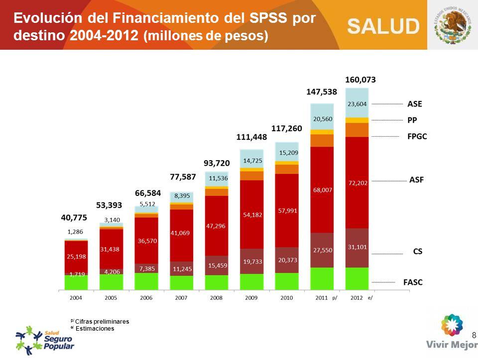 Evolución del Financiamiento del SPSS por destino 2004-2012 (millones de pesos)