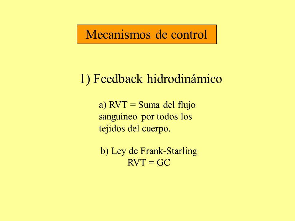 b) Ley de Frank-Starling RVT = GC