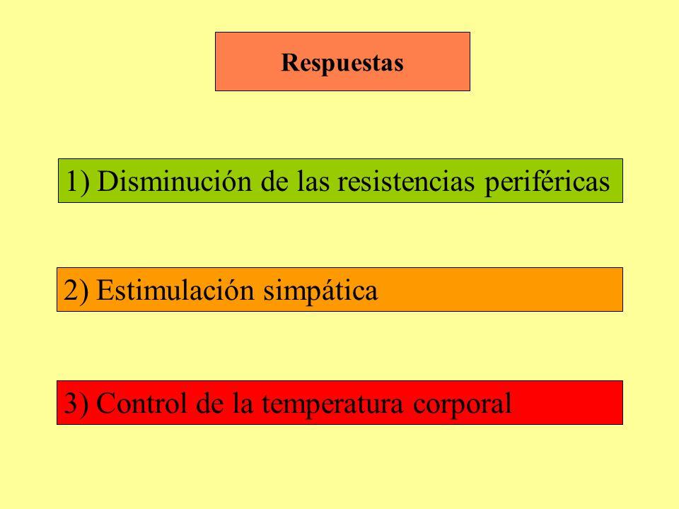 1) Disminución de las resistencias periféricas