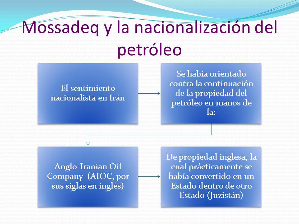 Mossadeq y la nacionalización del petróleo