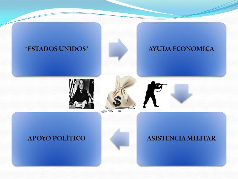 *ESTADOS UNIDOS* AYUDA ECONOMICA ASISTENCIA MILITAR APOYO POLÍTICO