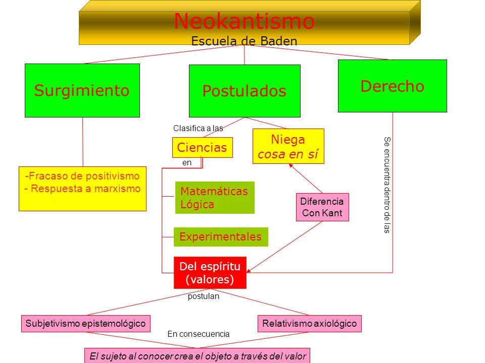 Neokantismo Derecho Surgimiento Postulados Escuela de Baden Niega
