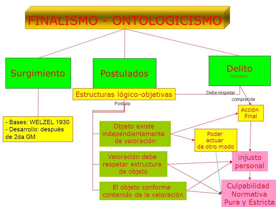 FINALISMO - ONTOLOGICISMO