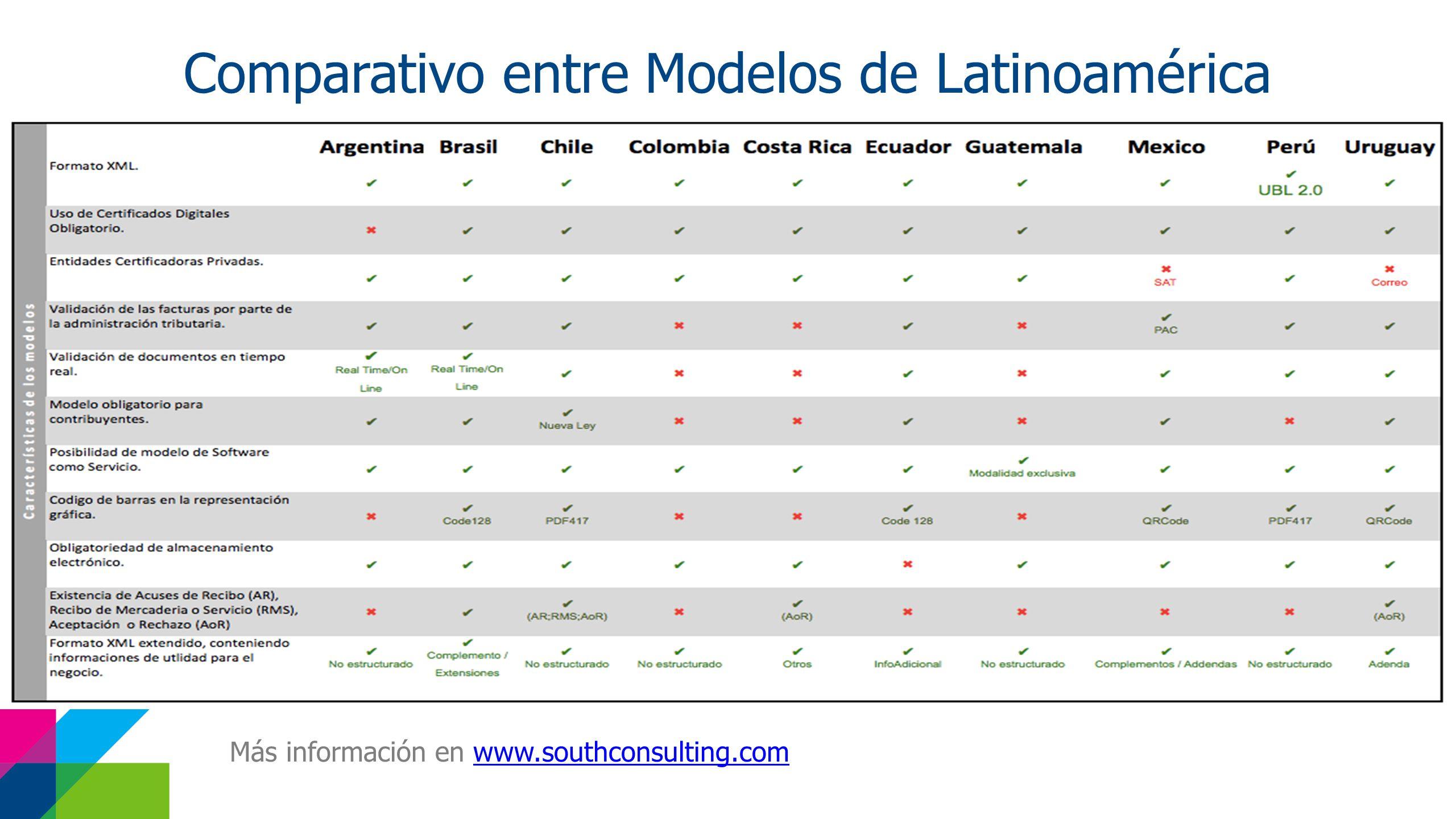 Comparativo entre Modelos de Latinoamérica