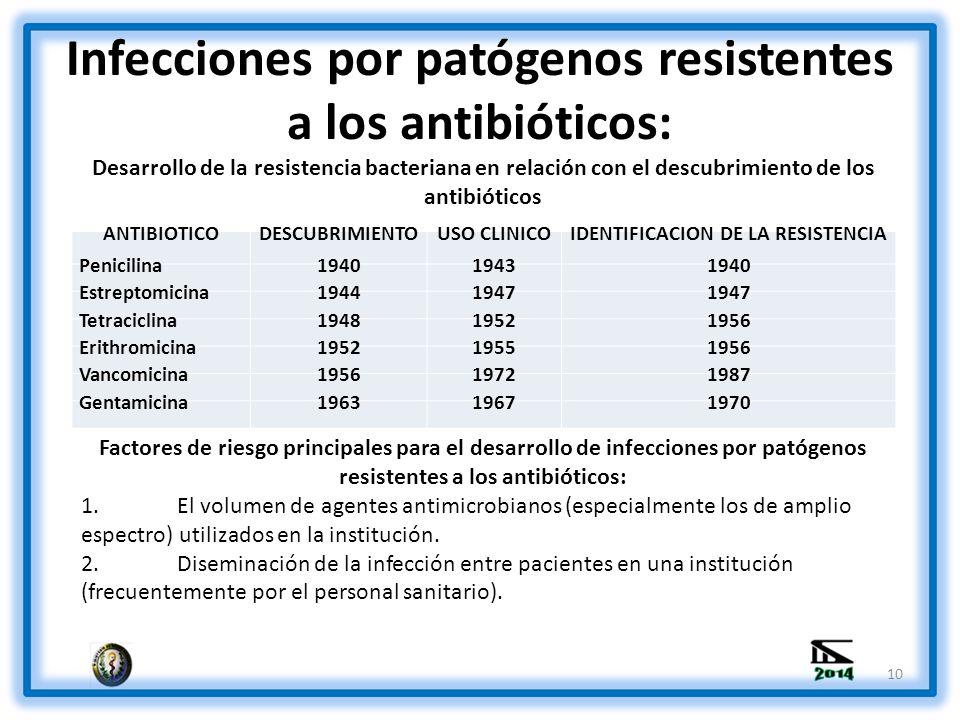 Infecciones por patógenos resistentes a los antibióticos: