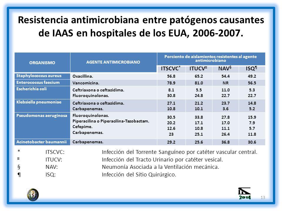 Resistencia antimicrobiana entre patógenos causantes de IAAS en hospitales de los EUA, 2006-2007.