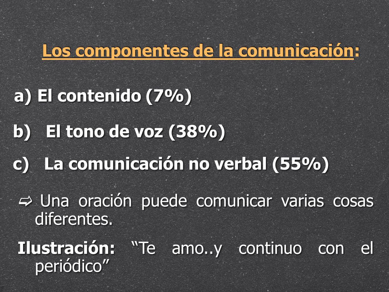 Los componentes de la comunicación: