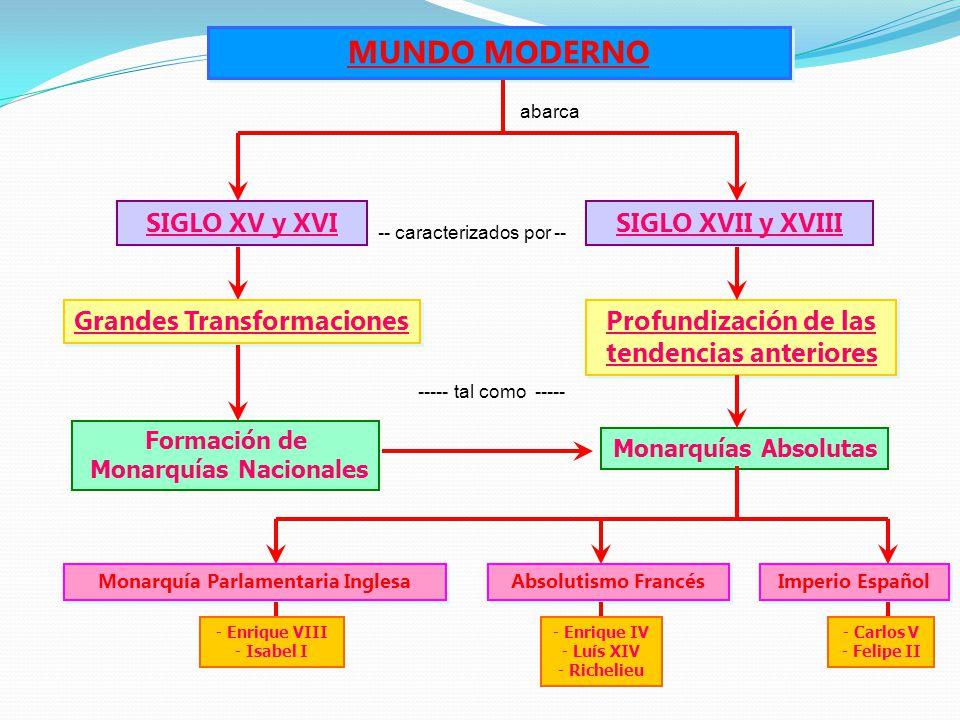 MUNDO MODERNO SIGLO XV y XVI SIGLO XVII y XVIII