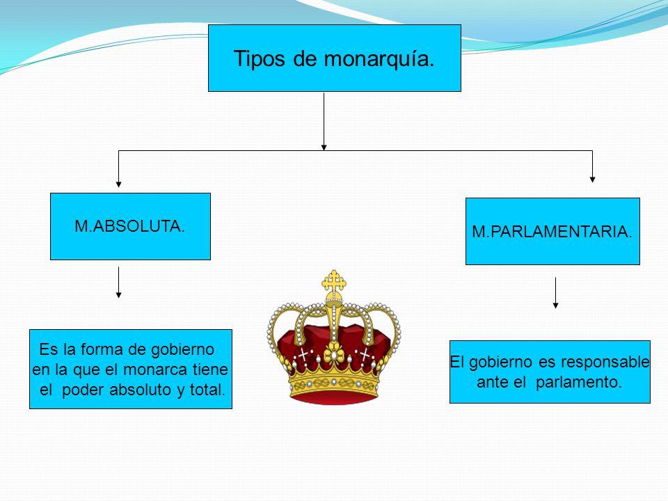 Tipos de monarquía. M.ABSOLUTA. M.PARLAMENTARIA.