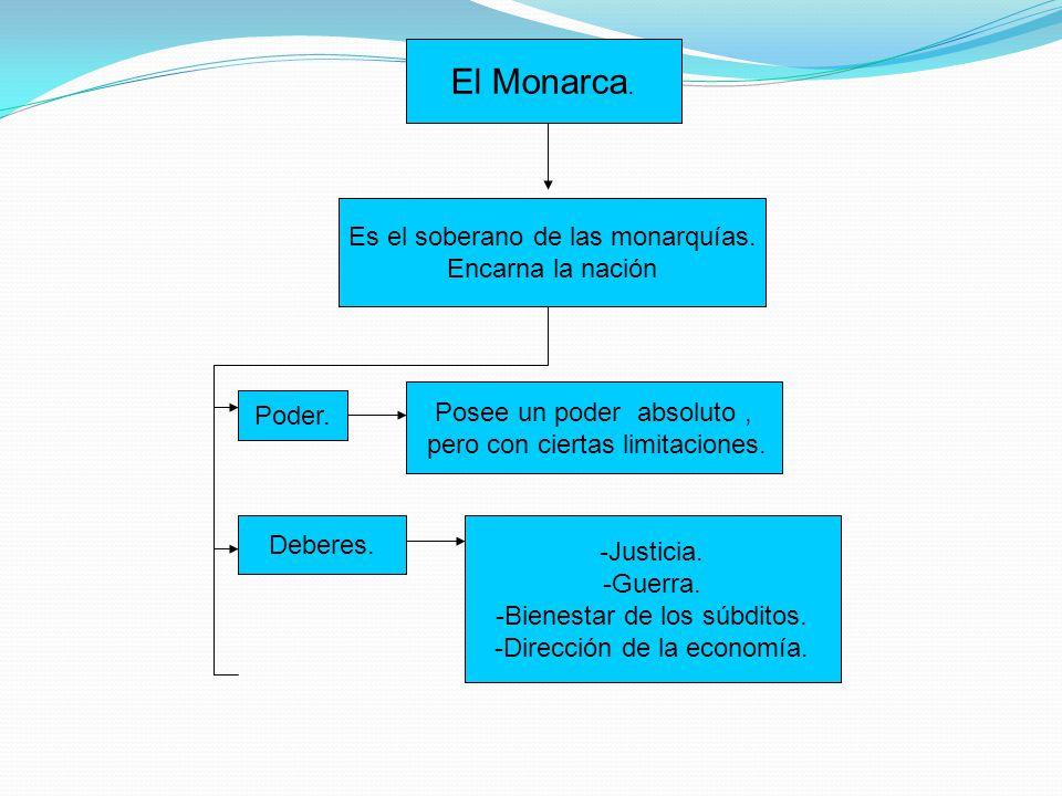 El Monarca. Es el soberano de las monarquías. Encarna la nación