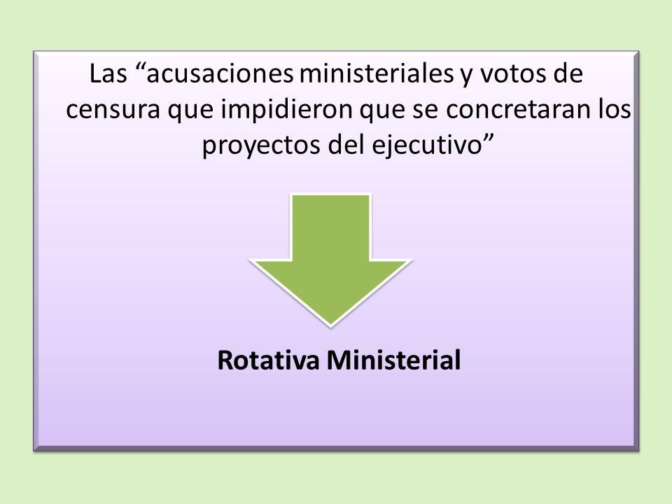 Las acusaciones ministeriales y votos de censura que impidieron que se concretaran los proyectos del ejecutivo