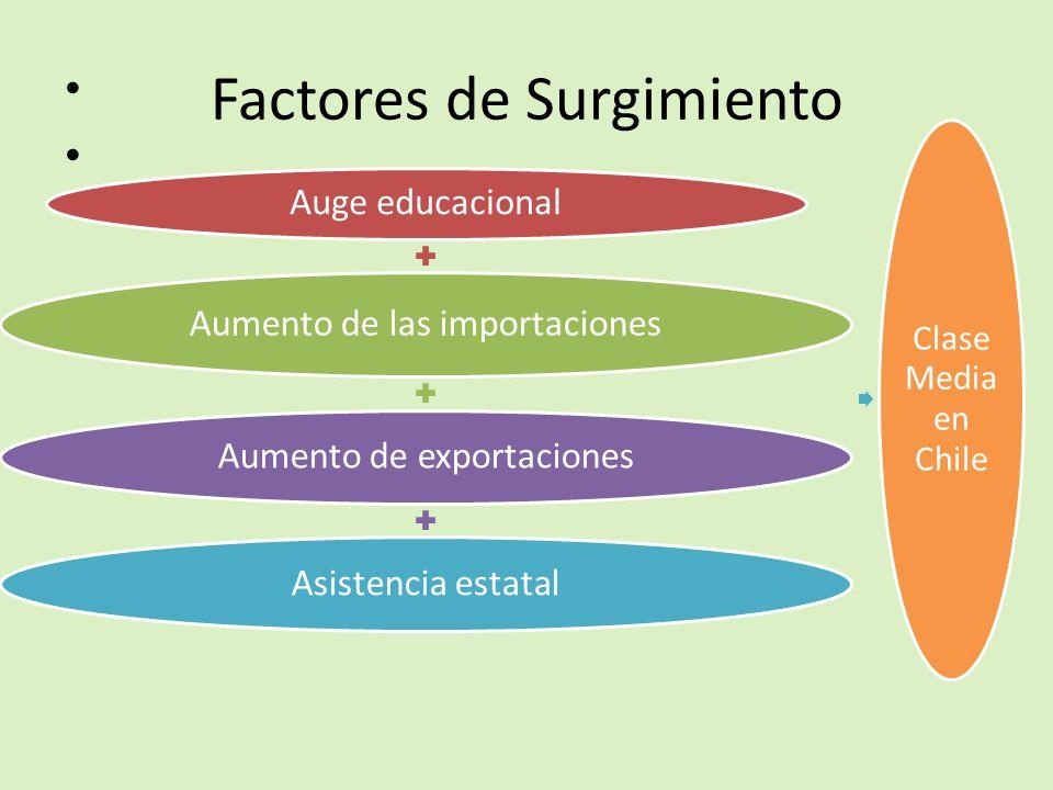 Factores de Surgimiento