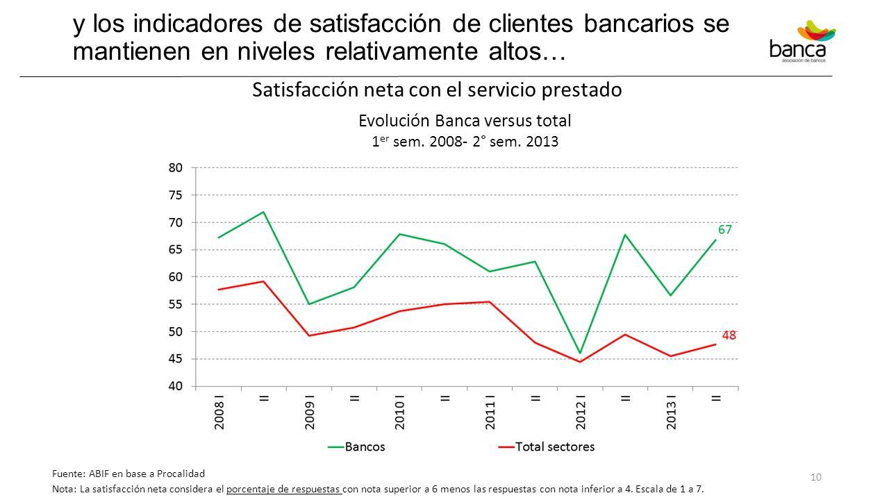 y los indicadores de satisfacción de clientes bancarios se mantienen en niveles relativamente altos…