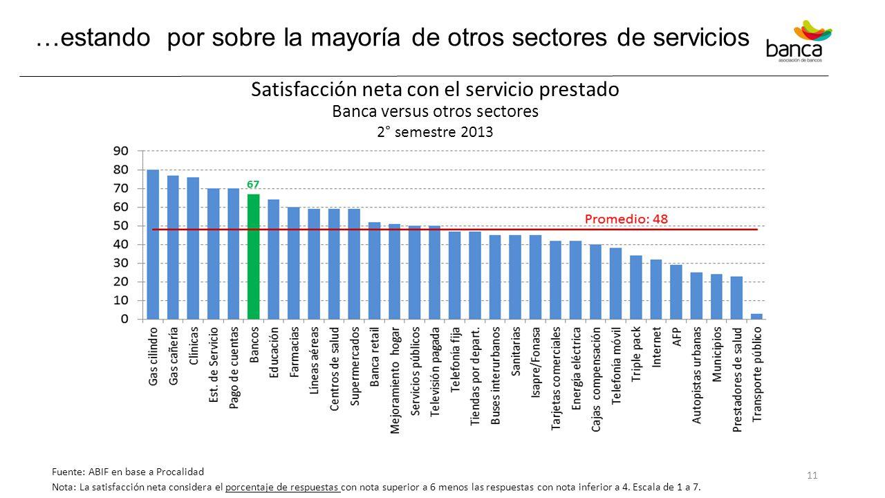 …estando por sobre la mayoría de otros sectores de servicios