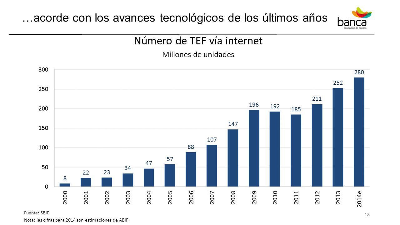 …acorde con los avances tecnológicos de los últimos años