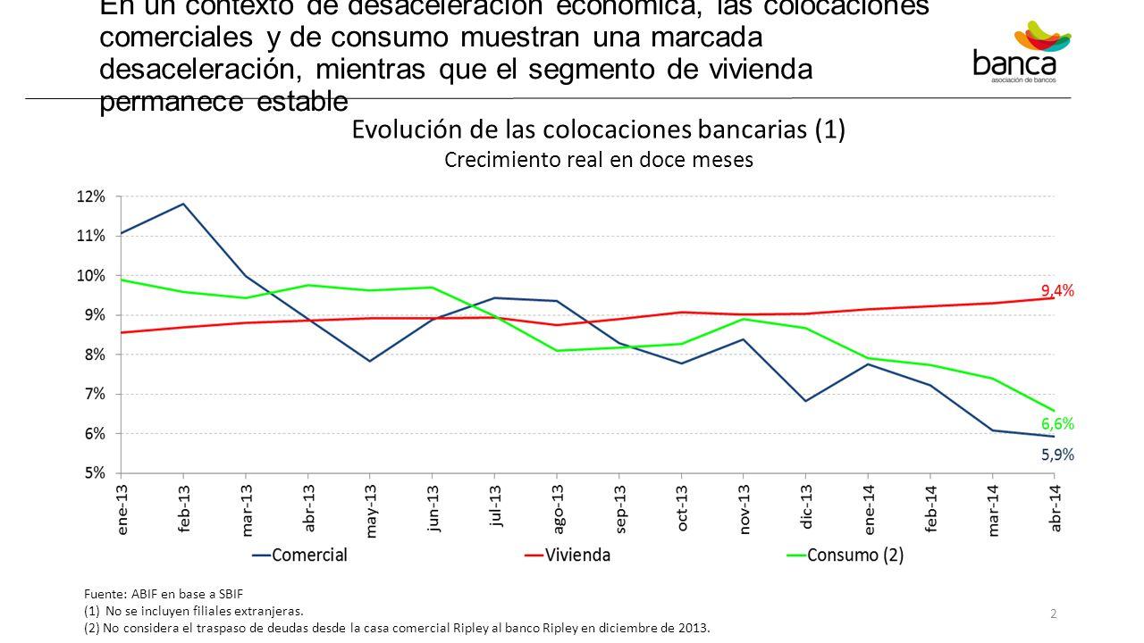 En un contexto de desaceleración económica, las colocaciones comerciales y de consumo muestran una marcada desaceleración, mientras que el segmento de vivienda permanece estable