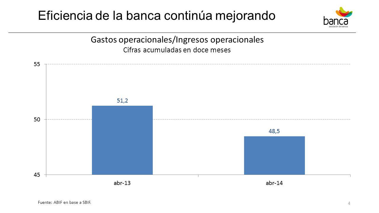 Eficiencia de la banca continúa mejorando