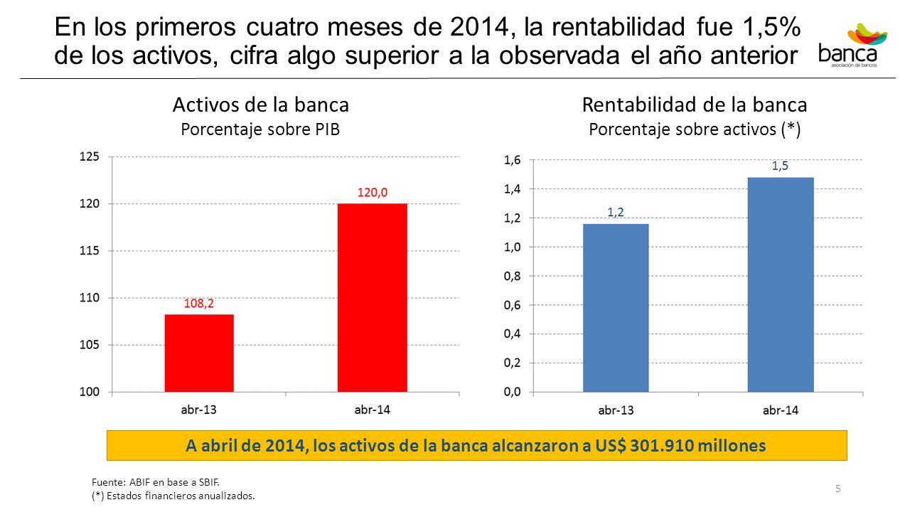 En los primeros cuatro meses de 2014, la rentabilidad fue 1,5% de los activos, cifra algo superior a la observada el año anterior