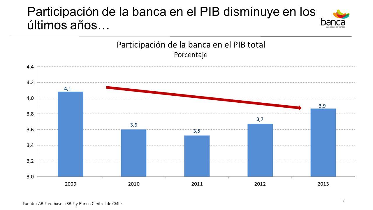 Participación de la banca en el PIB disminuye en los últimos años…