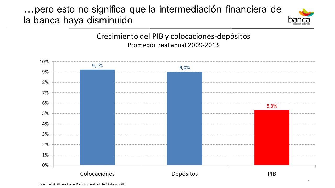 Crecimiento del PIB y colocaciones-depósitos
