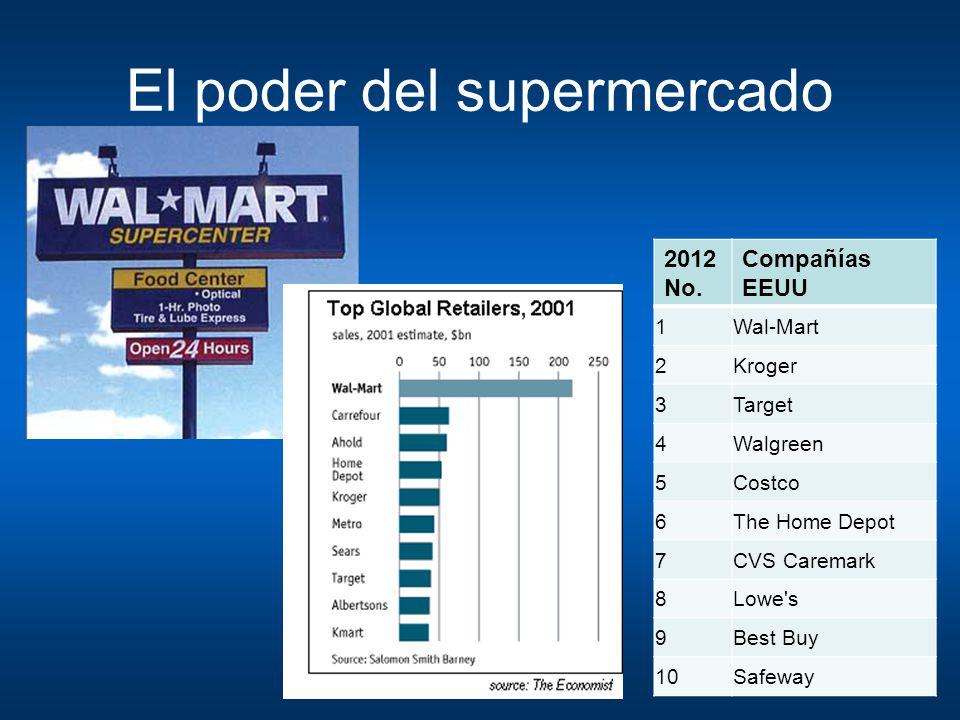 El poder del supermercado