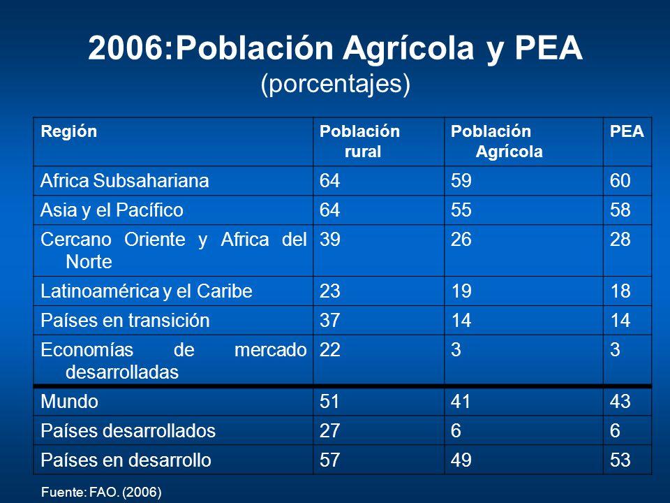 2006:Población Agrícola y PEA (porcentajes)