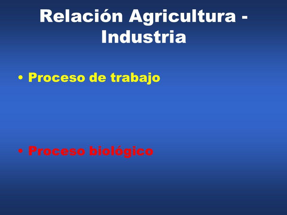 Relación Agricultura - Industria