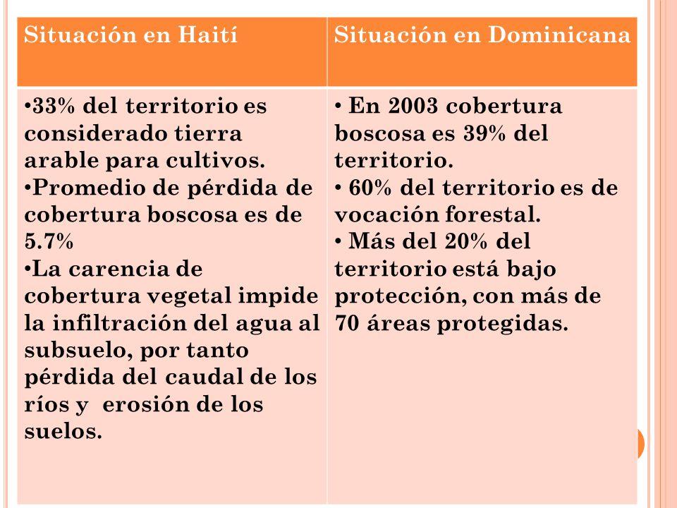 Situación en Haití Situación en Dominicana. 33% del territorio es considerado tierra arable para cultivos.
