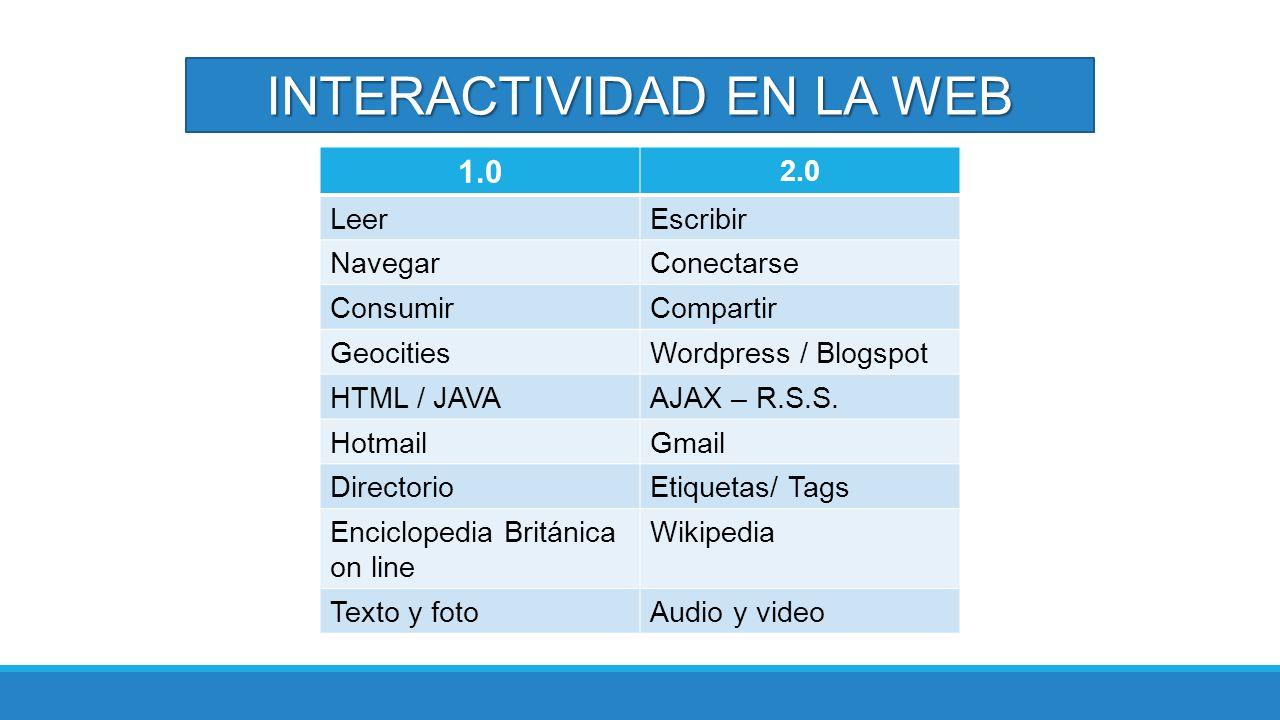 INTERACTIVIDAD EN LA WEB