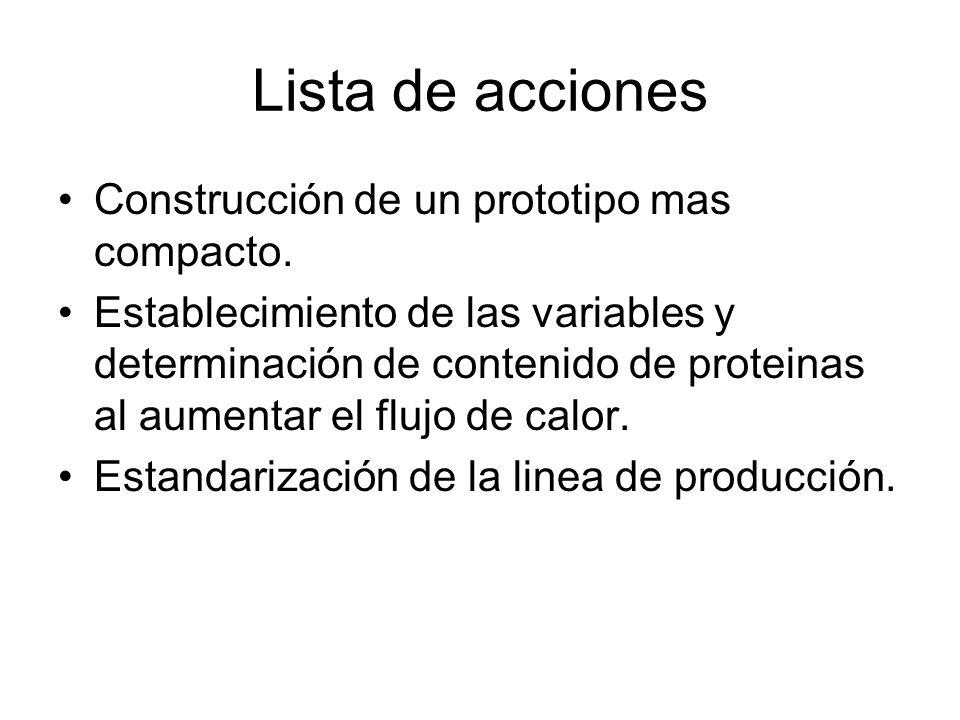 Lista de acciones Construcción de un prototipo mas compacto.