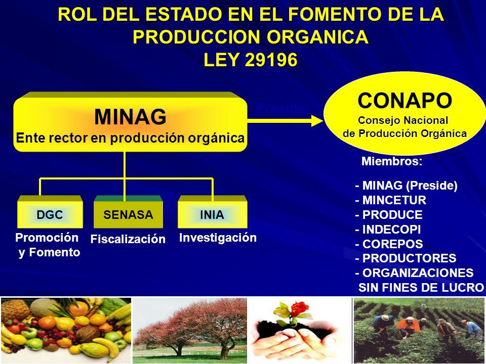 CONAPO MINAG ROL DEL ESTADO EN EL FOMENTO DE LA PRODUCCION ORGANICA