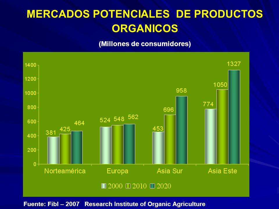 MERCADOS POTENCIALES DE PRODUCTOS ORGANICOS (Millones de consumidores)