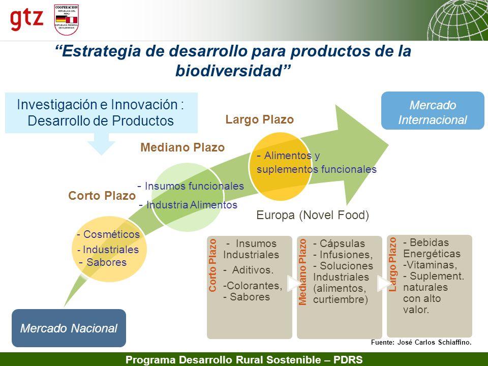 Estrategia de desarrollo para productos de la biodiversidad
