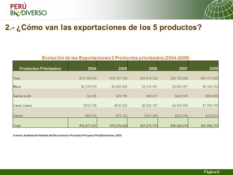 2.- ¿Cómo van las exportaciones de los 5 productos