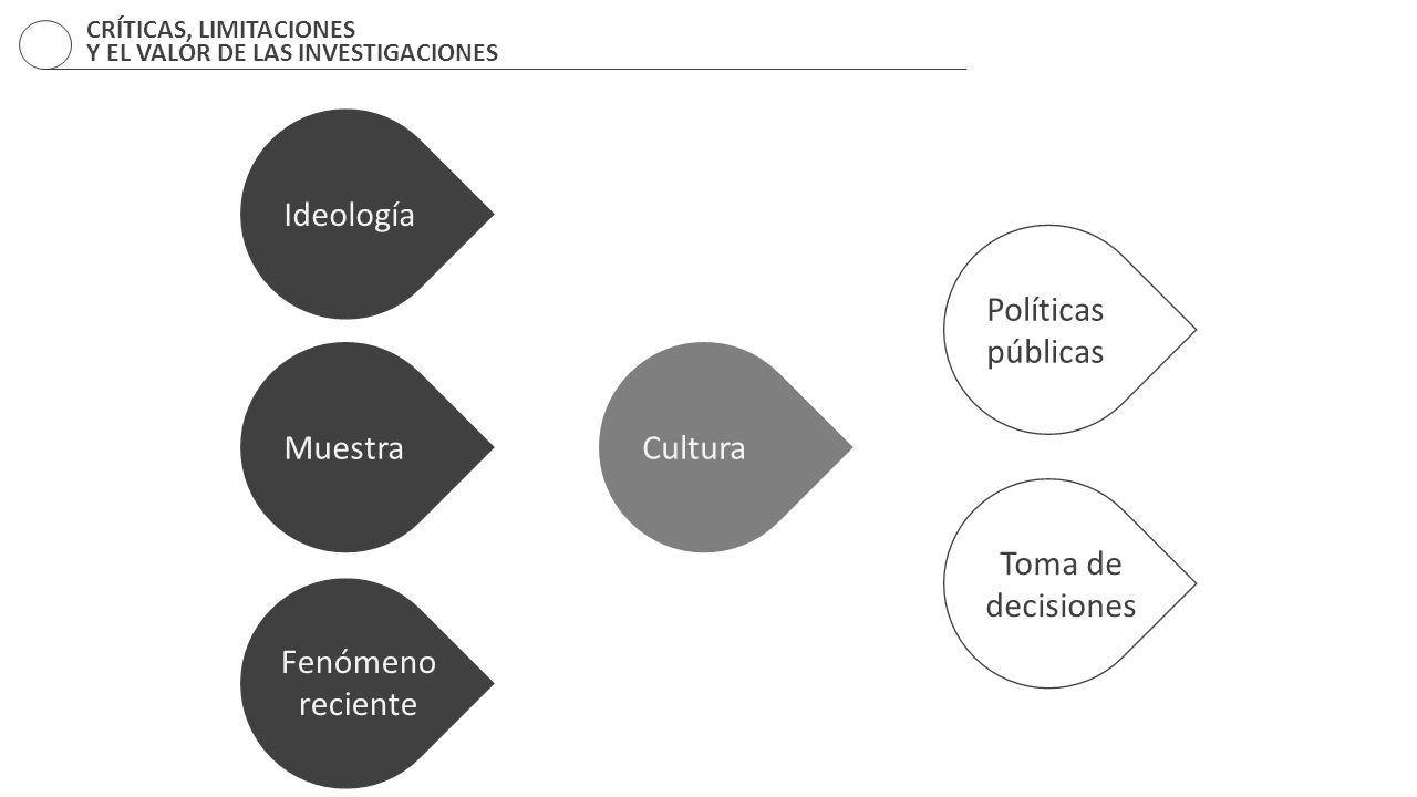 Ideología Políticas públicas Muestra Cultura Toma de decisiones