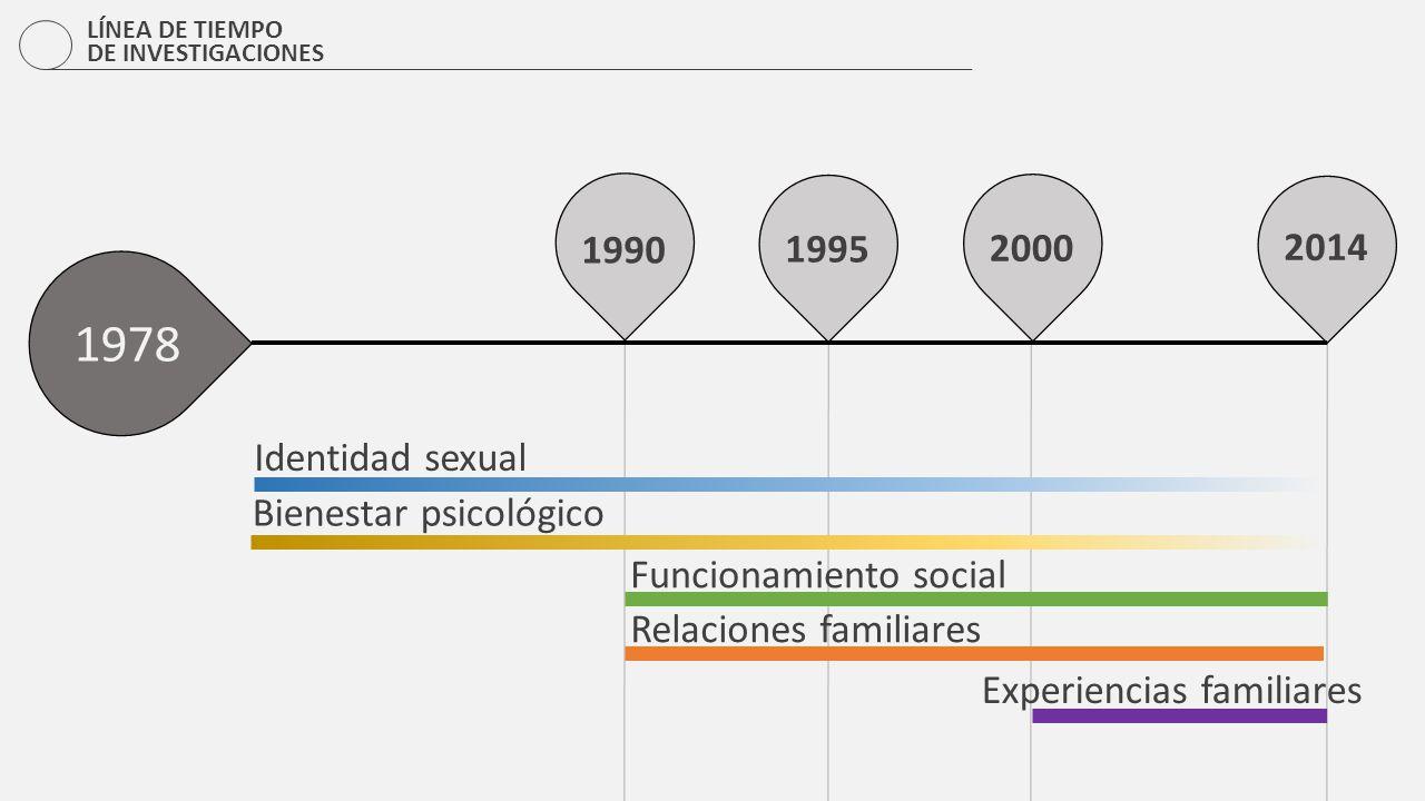 1978 1990 1995 2000 2014 Identidad sexual Bienestar psicológico