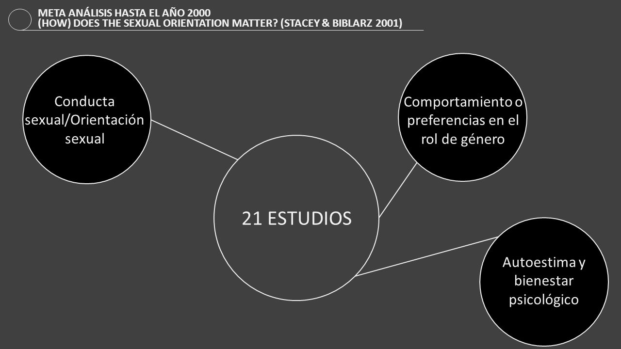 21 ESTUDIOS Conducta sexual/Orientación sexual