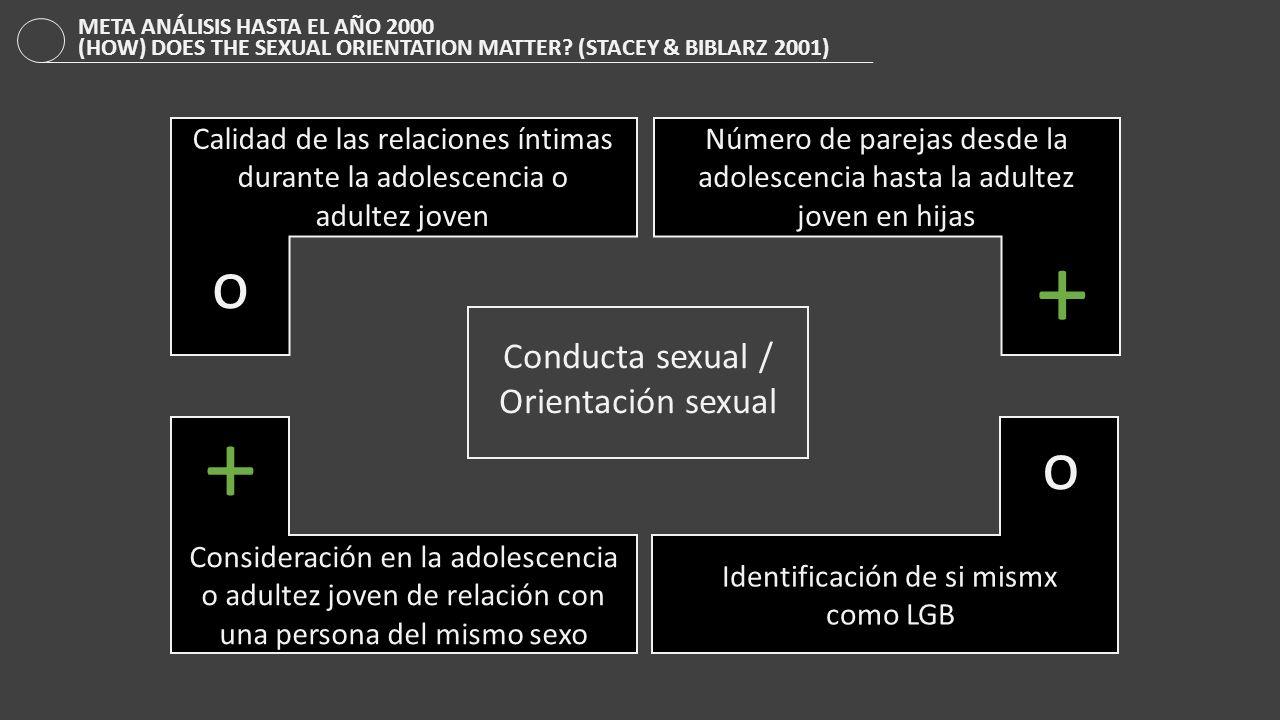 + + o o Conducta sexual / Orientación sexual