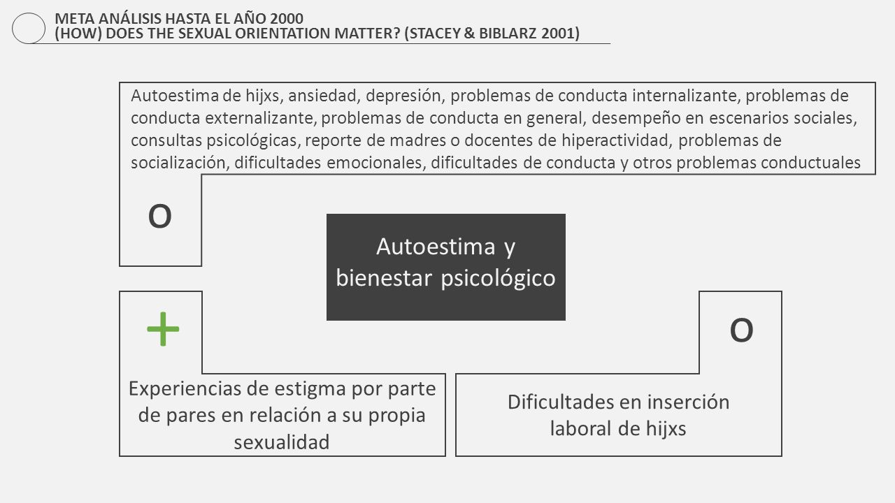 + o o Autoestima y bienestar psicológico