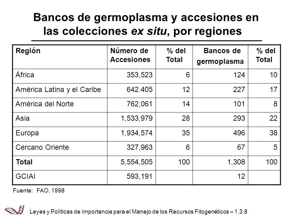 Bancos de germoplasma y accesiones en las colecciones ex situ, por regiones