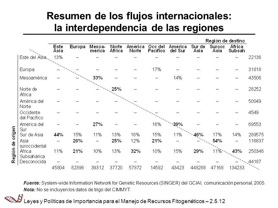 Resumen de los flujos internacionales: la interdependencia de las regiones