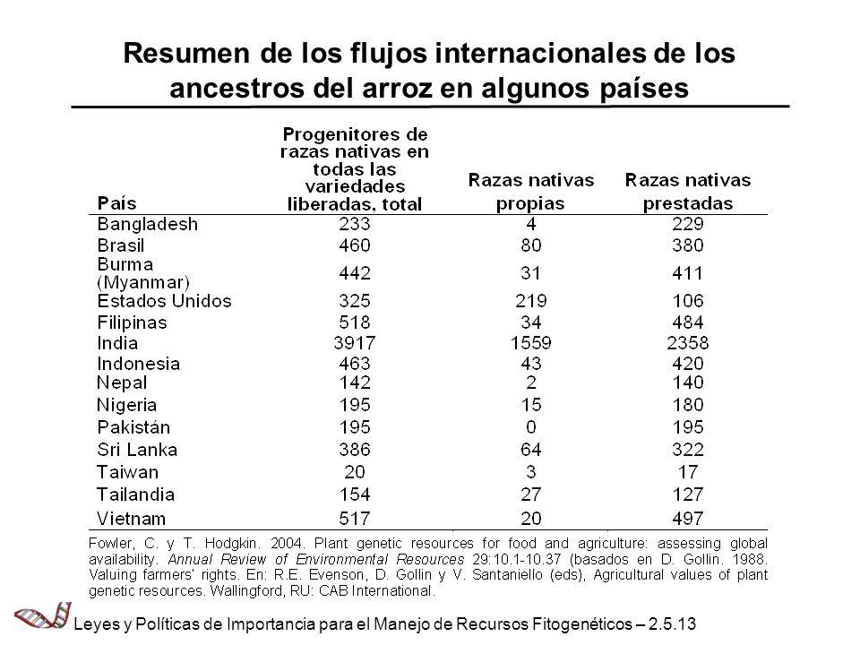 Resumen de los flujos internacionales de los ancestros del arroz en algunos países