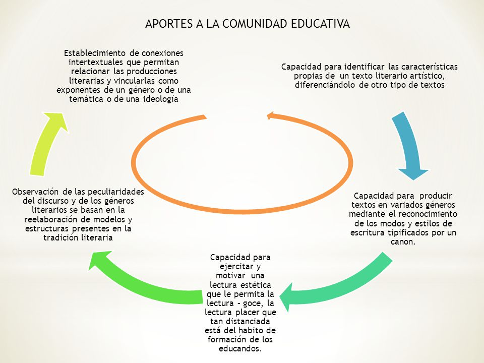 APORTES A LA COMUNIDAD EDUCATIVA
