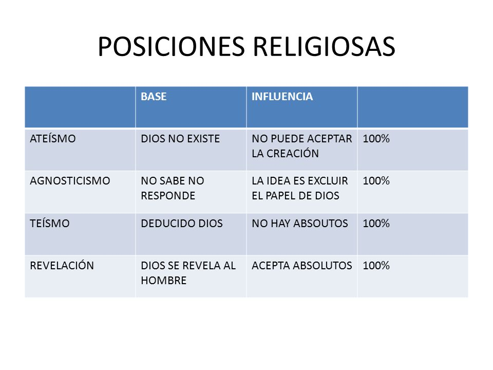 POSICIONES RELIGIOSAS