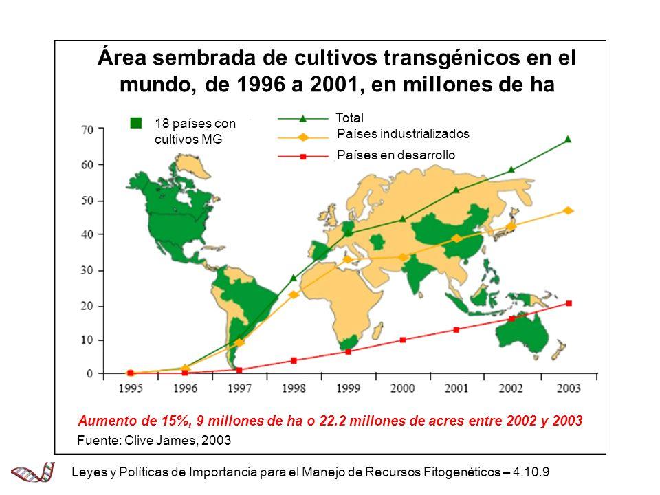 Área sembrada de cultivos transgénicos en el mundo, de 1996 a 2001, en millones de ha