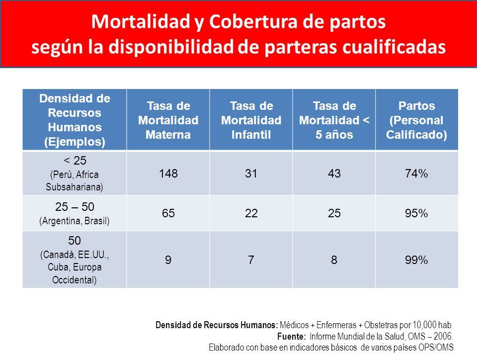 Mortalidad y Cobertura de partos según la disponibilidad de parteras cualificadas