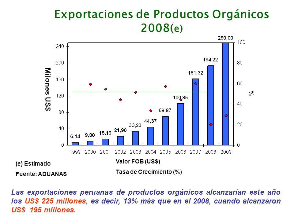 Exportaciones de Productos Orgánicos 2008(e)